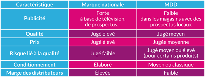 marques de distributeurs