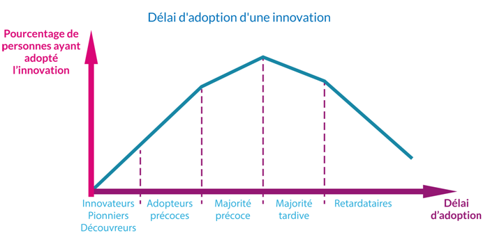 adoption innovation