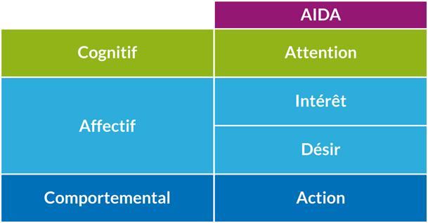 modèle AIDA