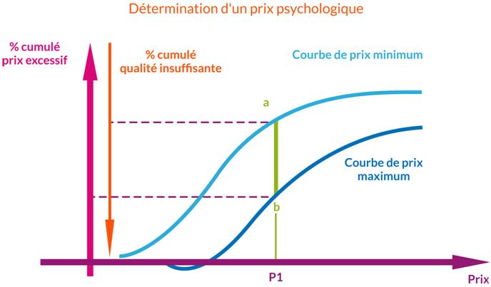prix psychologique