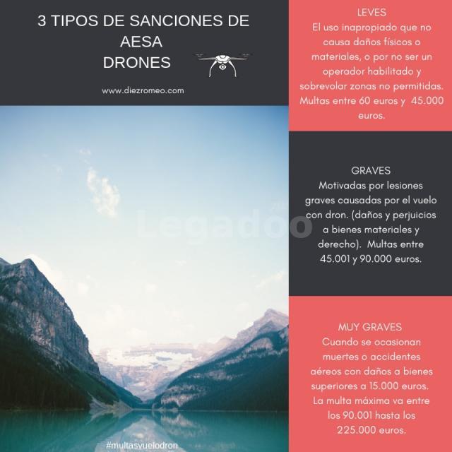 Diez y Romeo. Los 3 tipos de Sanciones de AESA Drones.