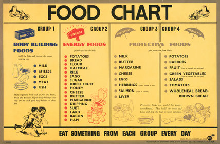 Food Chart - Body Building Foods - Energy Foods ...