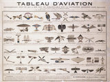 Aviation chart by E Dieuaide, 1880.