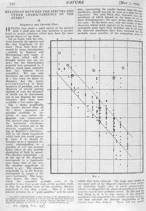 'Relations Between the Spectra and Other Characteristics of the Stars', 1914.