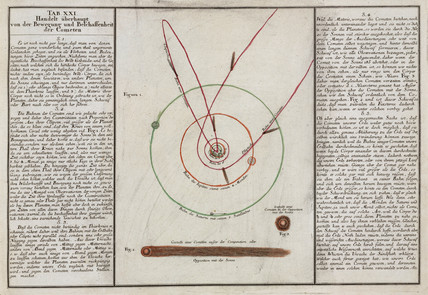 The motion and properties of comets, 1745.