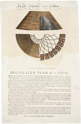 'Delineated Plan of a Cone', 1787.