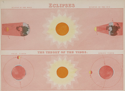 'Eclipses, the theory of the tides', c 1850.