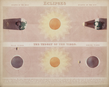 'Eclipses' and 'The Theory of the Tides', c 1851.