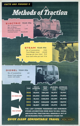 'Facts and Figures 5 - Methods of Traction', BR poster, 1958.