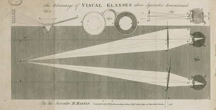 'The Advantage of Visual Glases above Spectacles...', 1756.