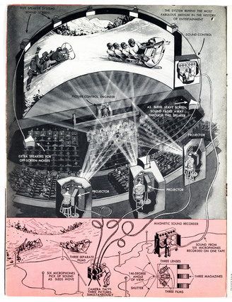 How Cinerama works, 1952.