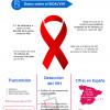 Día Mundial de la Lucha contra el SIDA. 1 de diciembre