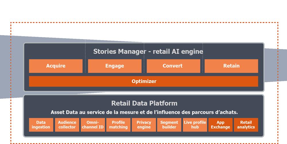 Retail Marketing Platform