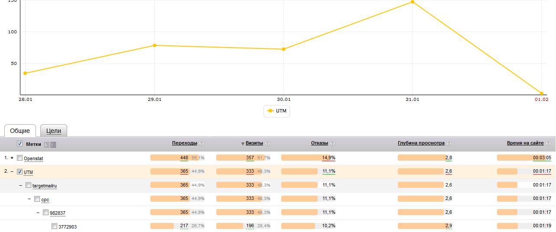 Полезные отчеты в Яндекс.Метрике