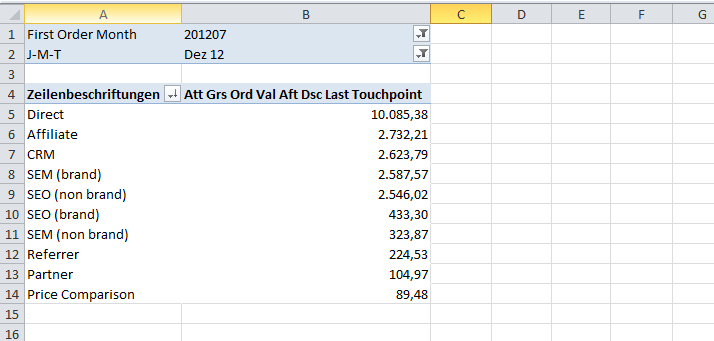 eCommerce Excel Last Touchpoint