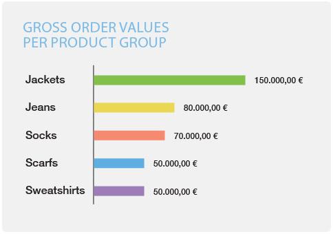 eCommerce identify gross order value