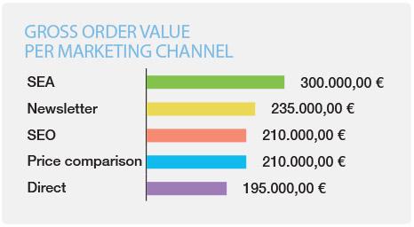 gross order value ecommerce onlineshops