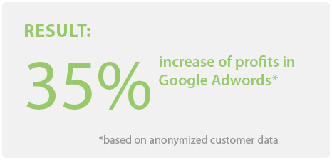 Increase of profits in Google Adwords