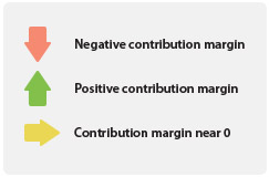 Contribution margin eCommerce