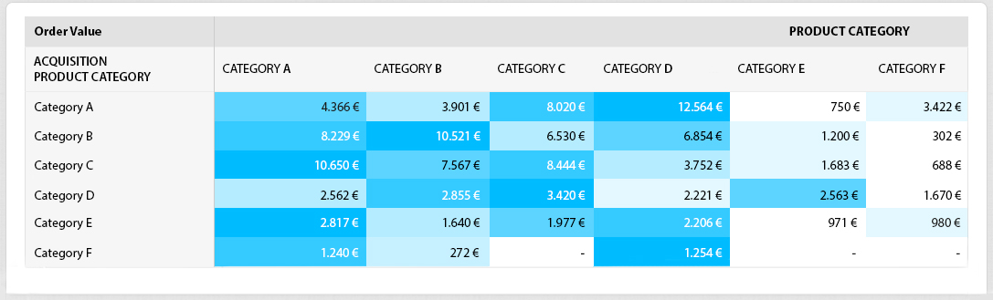 Acquisition Product Category Correlation Matrix