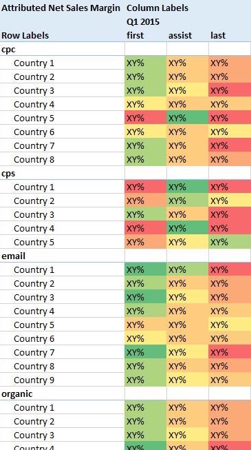 Marketing Channels Performance per Country_kurz