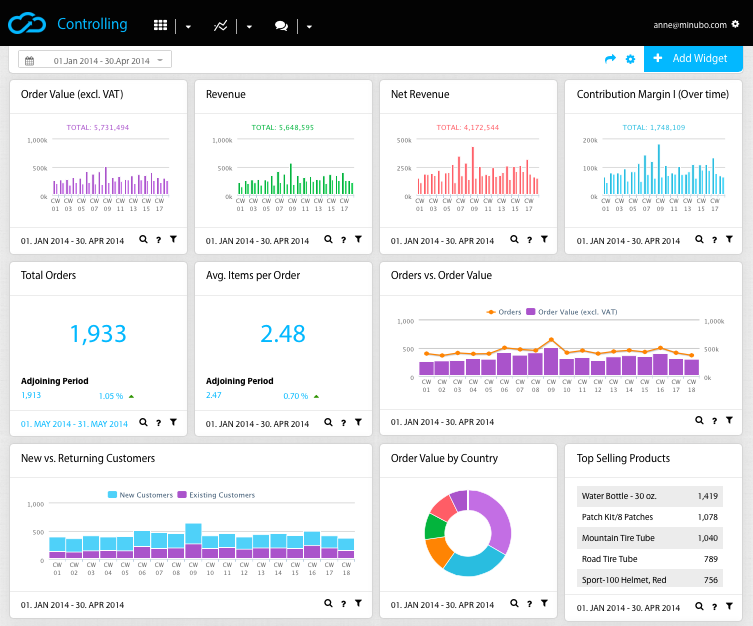 eCommerce Executive Dashboard