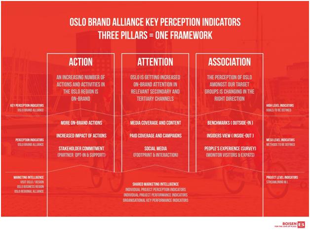 Oslo Brand Alliance Key Perception Indicators