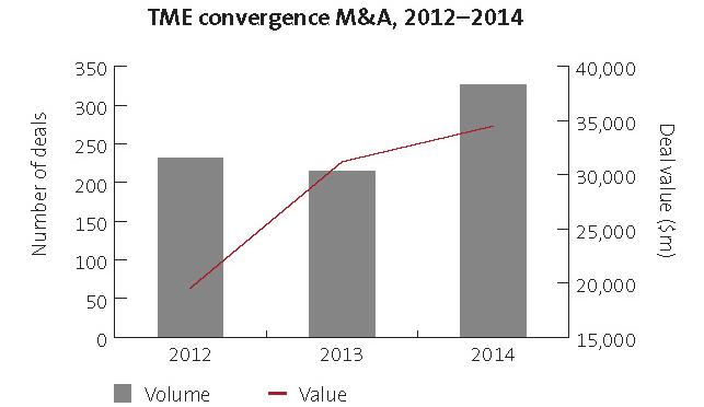 TME convergence M&A