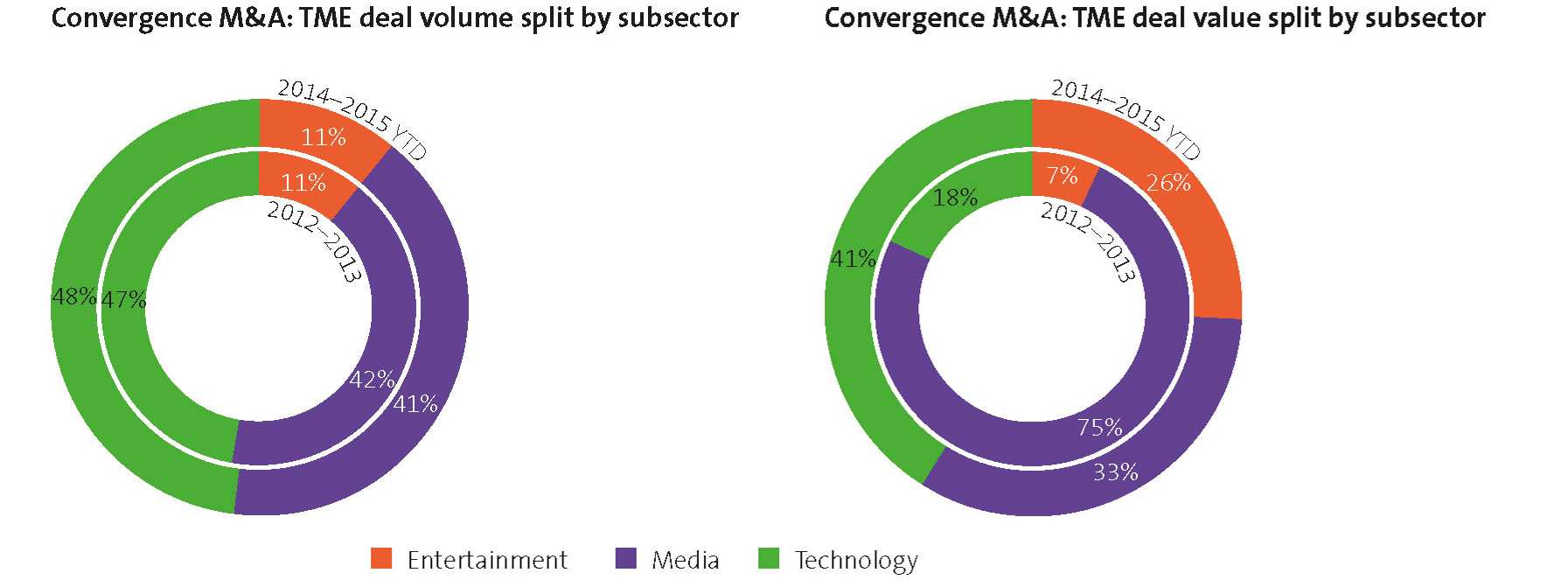 Convergence M&A volume and value