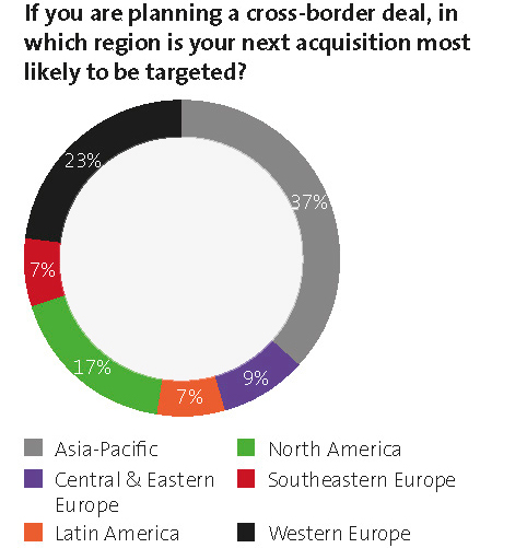If you are planning a cross-border deal, in which region is your next acquisition most likely to be targeted?