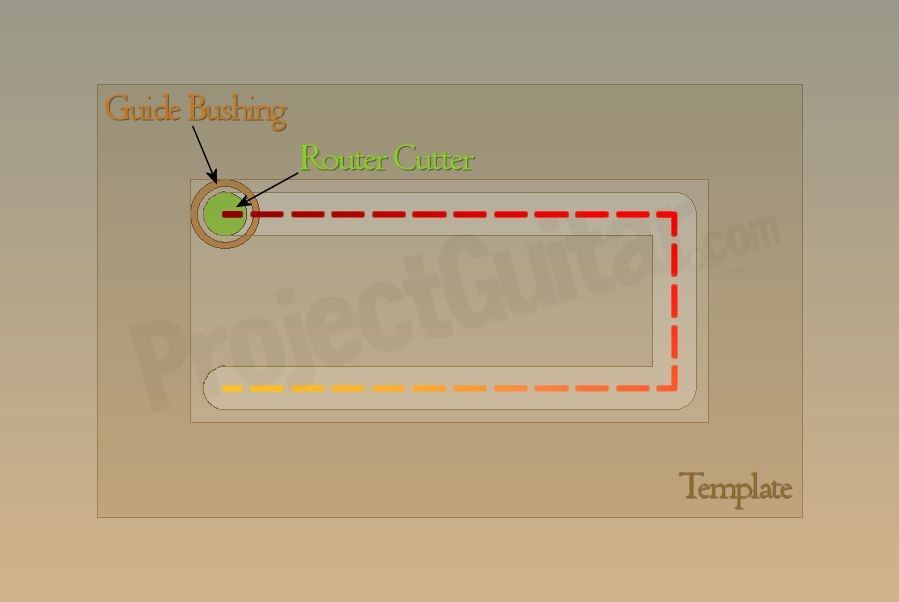 Router basics intermediate soapbar pickup routing instrument pathg maxwellsz
