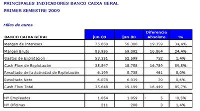 Resultados banco caixa geral 1 semestre rankia - Pisos banco caixa geral ...