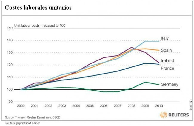 Costes laborales unitarios Europa