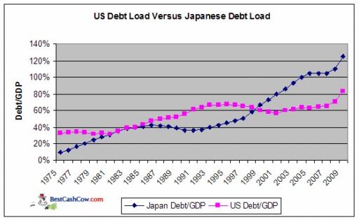 Deuda de Japón y de USA