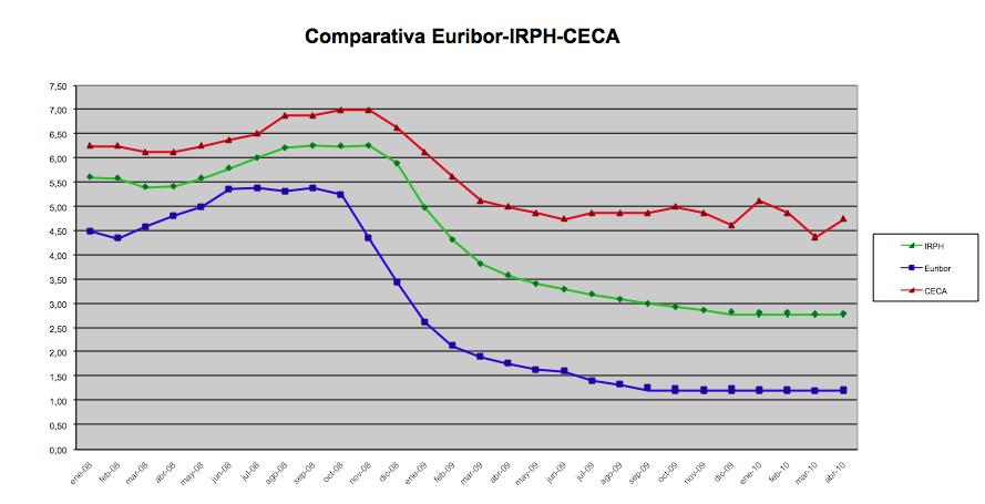 IRPH, Euribor y CECA