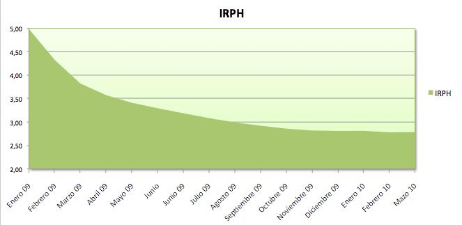Evolucion del IRPH