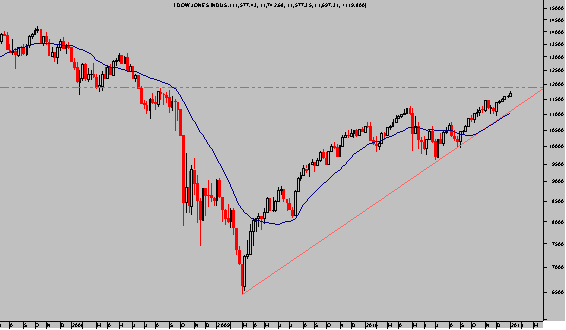 Dow Jones semanal