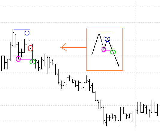 Higher high lower low trading system