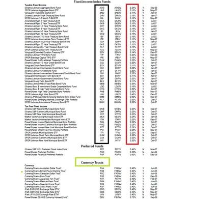 ETFs de Bonos -Listado