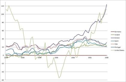 Diferencial mensual 2000-2006 emisiones deuda pública a 10 años