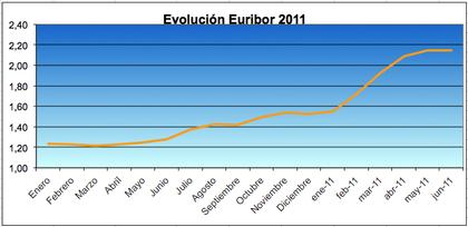 Euribor 2011 foro