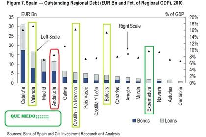 Deuda deuda y más deuda de las comunidades autonómicas....
