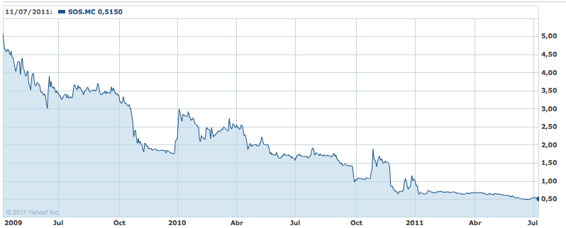 Bolsa: OPV bankia como acciones SOS