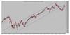 Dow jones thumb