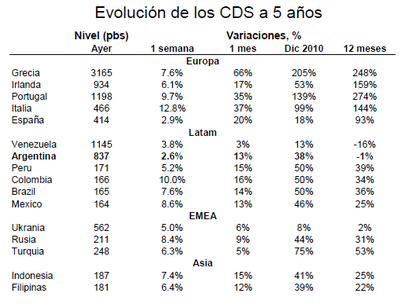 Cds foro