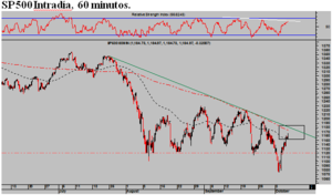 Sp500 intradia 60 minutos col