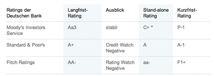Ratings Deustche Bank