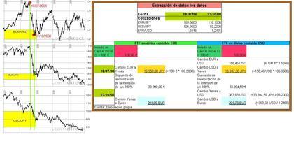 Inversión en ETF japonés - divisa contable EUR versus US -D