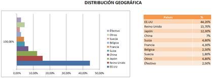 Fondo de inversi%c3%b3n consumo foro