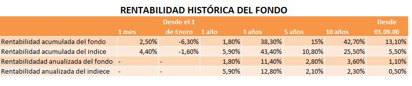 fondo-de-inversión-consumo